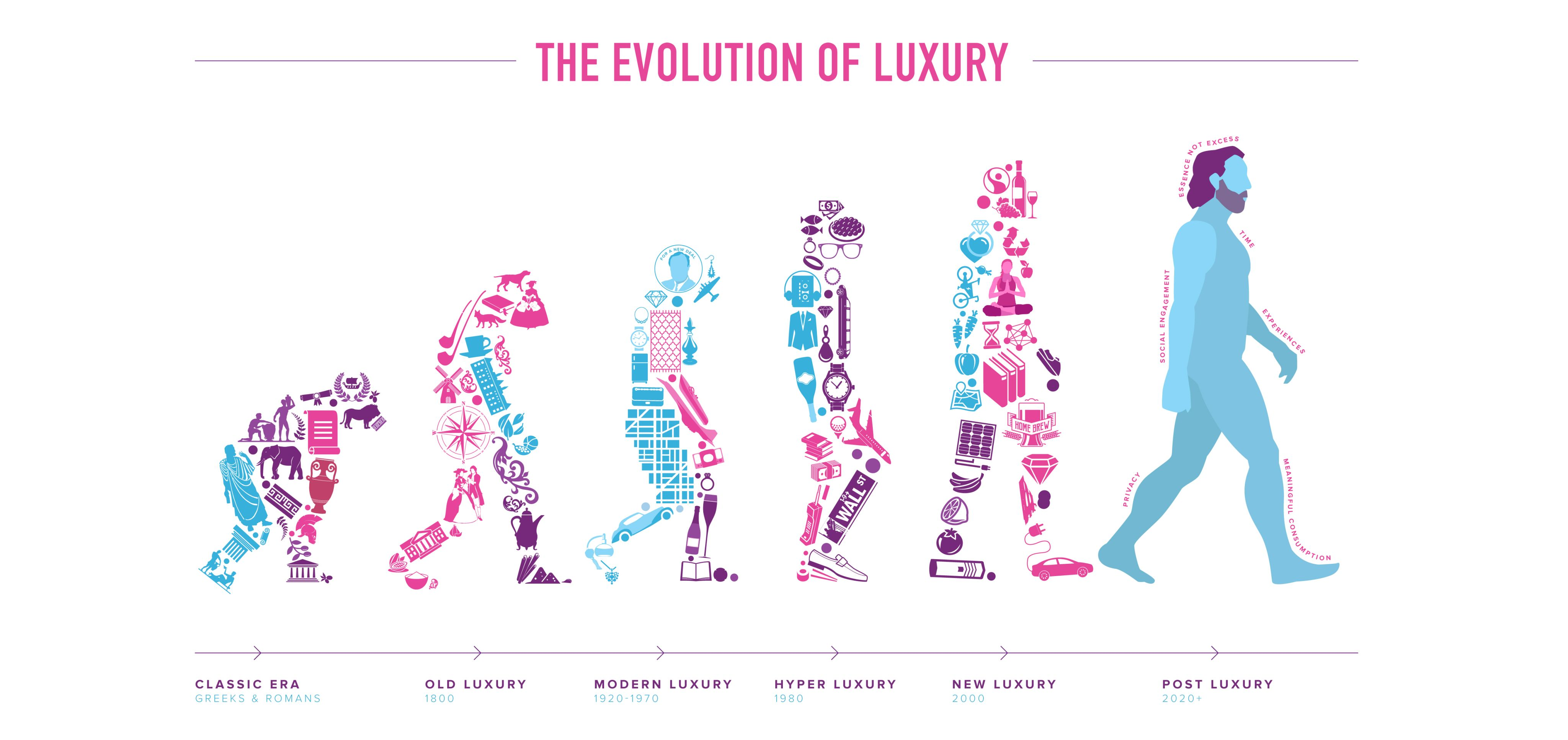 Volvo Evolution of Luxury
